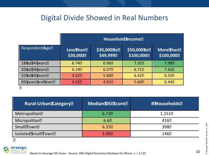 Digital Divide Showed in Real