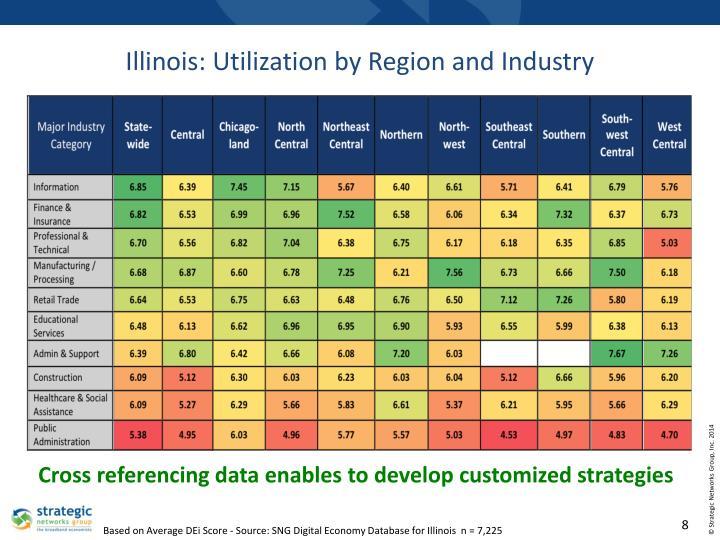 Illinois: Utilization