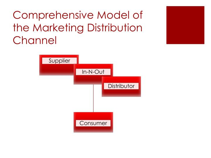 Comprehensive Model of the Marketing