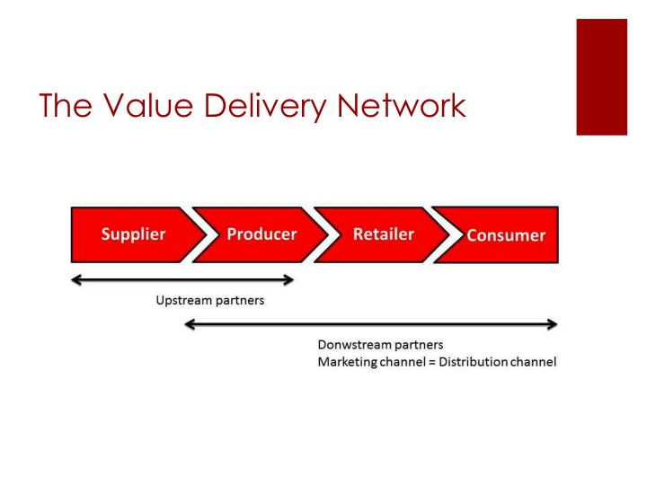The value delivery network