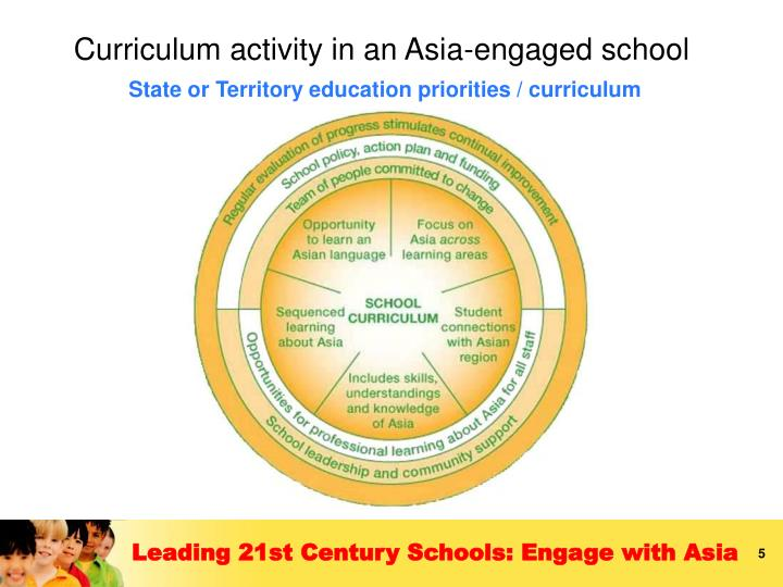 State or Territory education priorities / curriculum