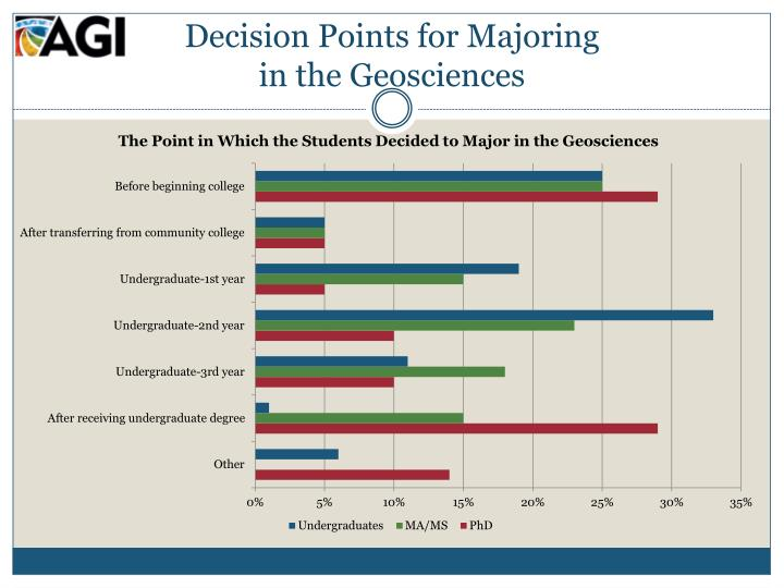 Decision Points for Majoring