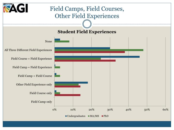 Field Camps, Field Courses,