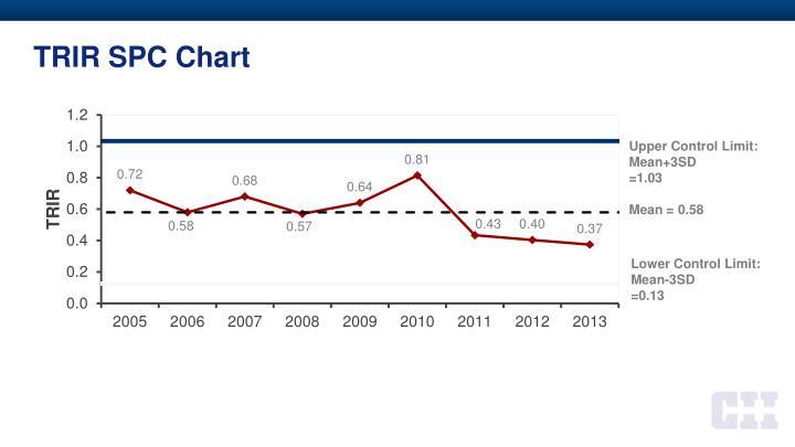 Trir spc chart