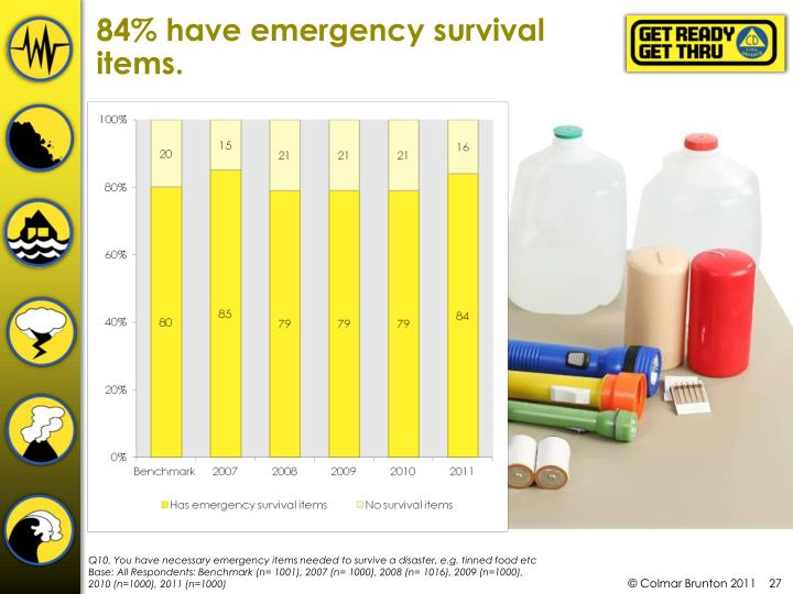 84% have emergency survival items.