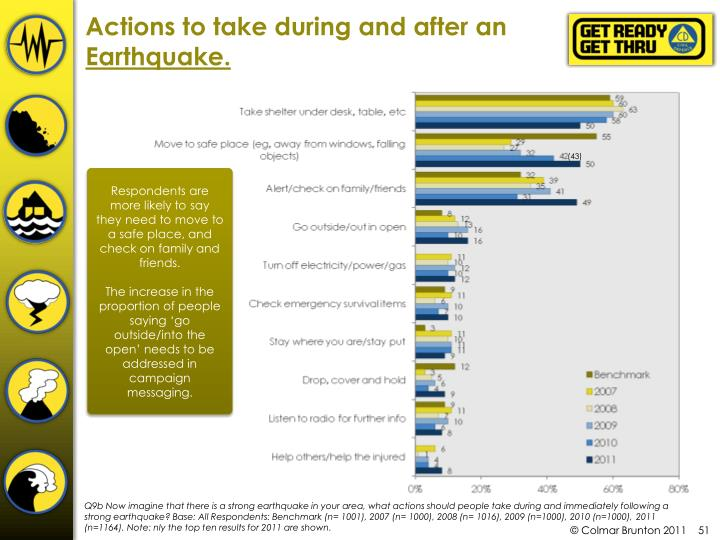 Actions to take during and after an