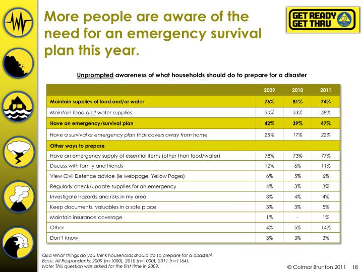 More people are aware of the need for an emergency survival plan this year.