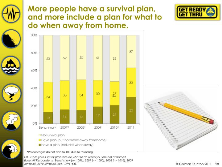 More people have a survival plan, and more include a plan for what to do when away from home.