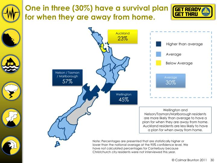 One in three (30%) have a survival plan for when they are away from home