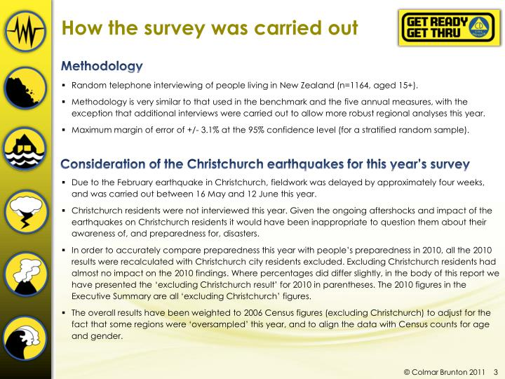 How the survey was carried out