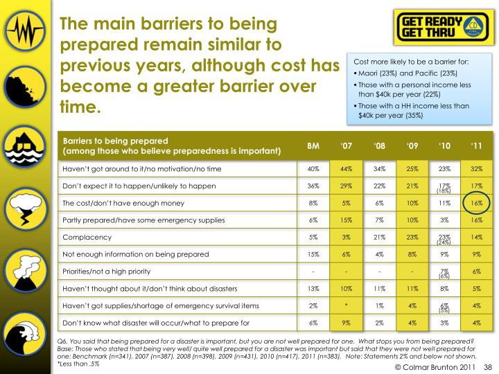 The main barriers to being prepared remain similar to previous years, although cost has become a greater barrier over time.