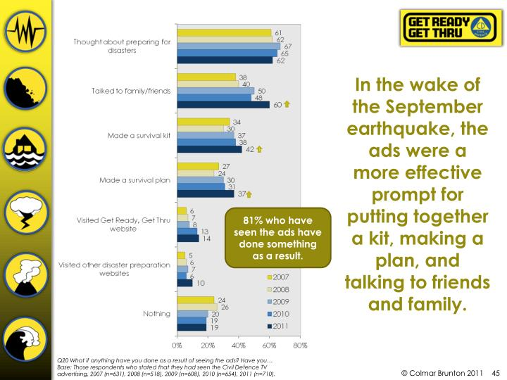 In the wake of the September earthquake, the ads were a more effective prompt for putting together a kit, making a plan, and talking to friends and family.