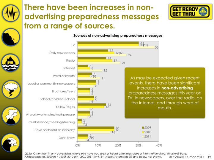 There have been increases in non-advertising preparedness messages from a range of sources.
