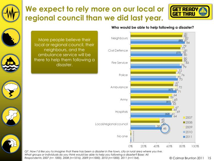 We expect to rely more on our local or regional council than we did last year.