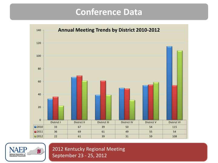 Conference Data