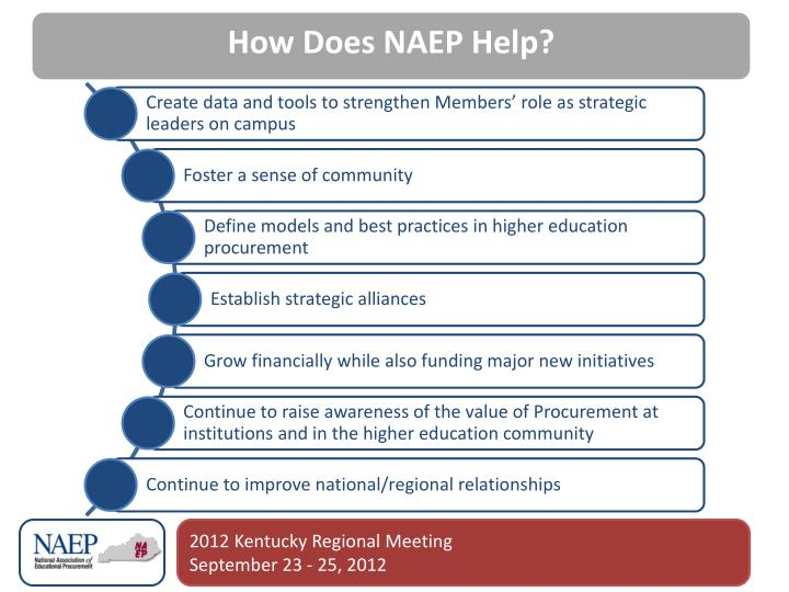 How Does NAEP Help?