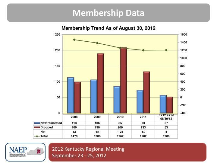 Membership Data