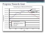 progress towards goal1