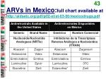 arvs in mexico full chart available at http aidsetc org pdf p02 et et 03 00 mexicodrugs pdf