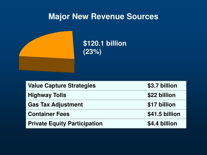 Major New Revenue Sources