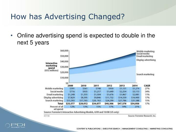 How has advertising changed
