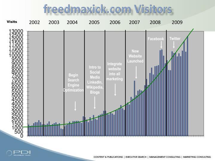 freedmaxick.com Visitors