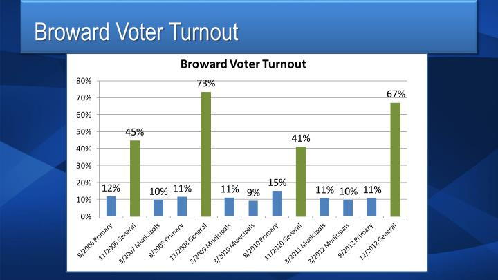 Broward Voter Turnout