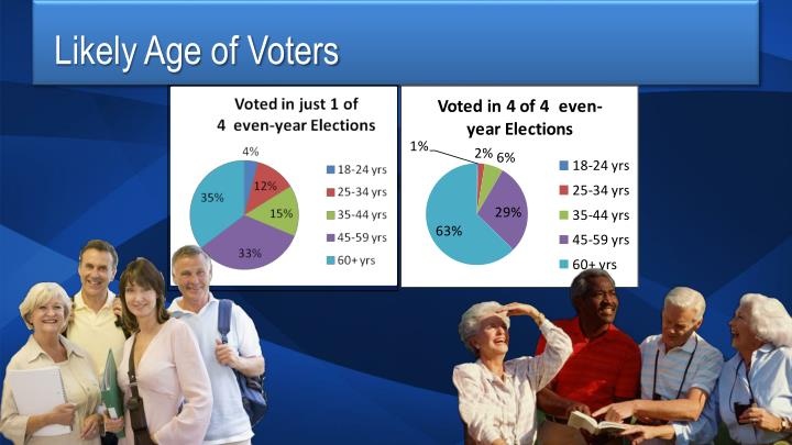 Likely Age of Voters
