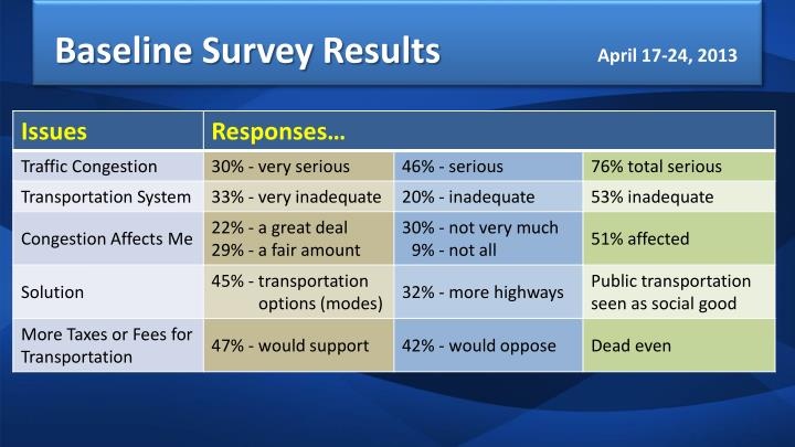 Baseline Survey Results
