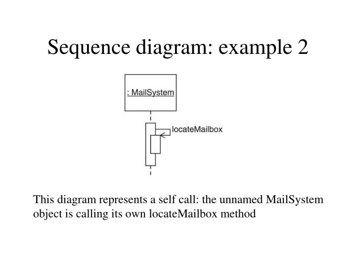 Sequence diagram: example 2