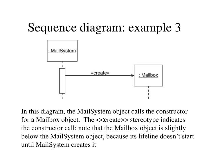 Sequence diagram: example 3