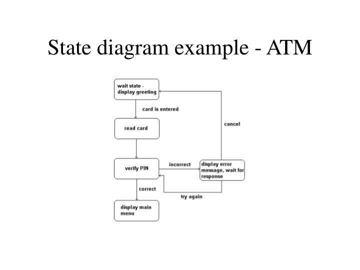 State diagram example - ATM