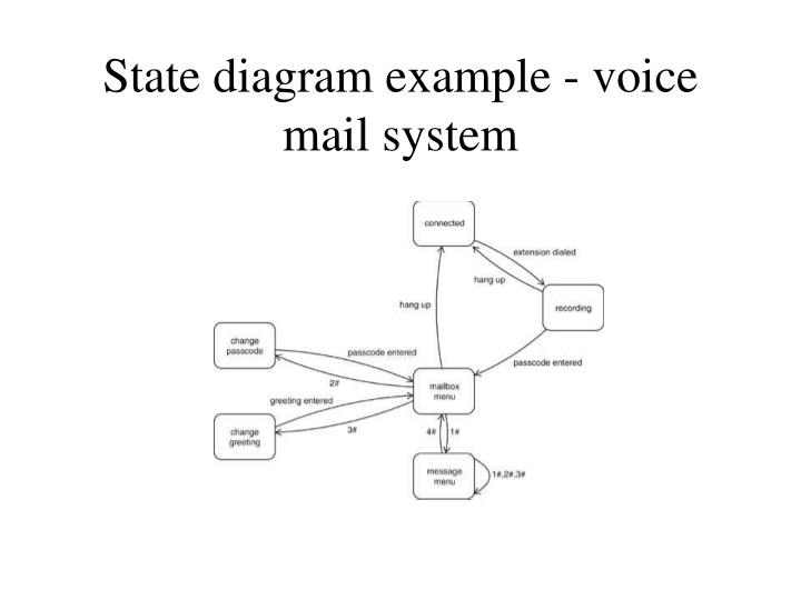 State diagram example - voice mail system