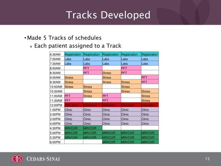 Tracks Developed