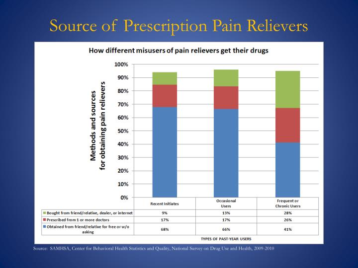 Source of Prescription Pain Relievers