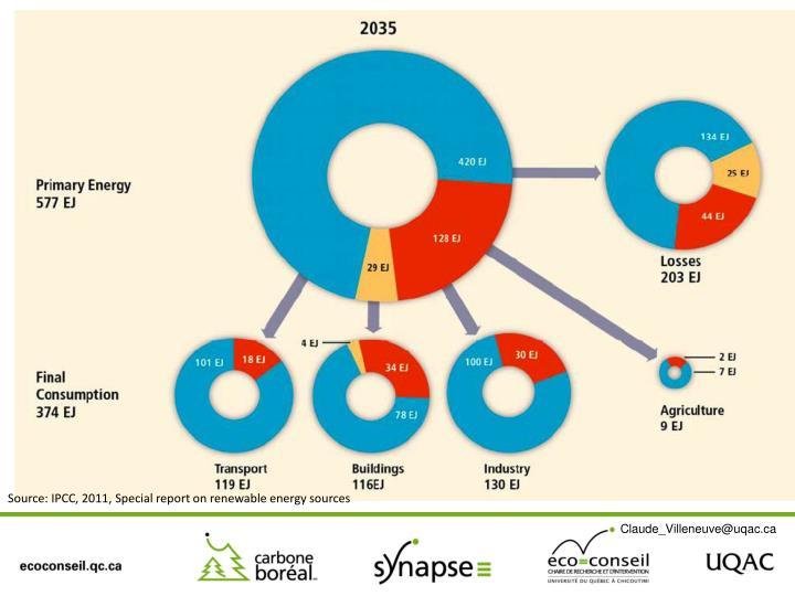 Source: IPCC, 2011,
