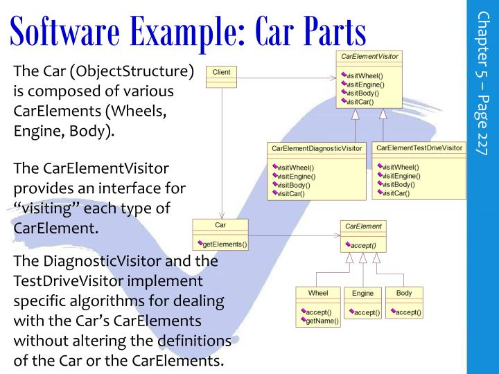 Software Example: Car Parts