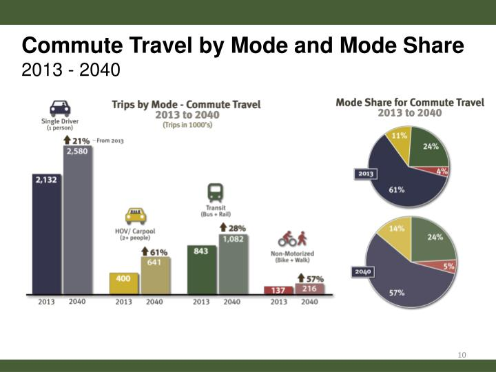 Commute Travel by Mode and