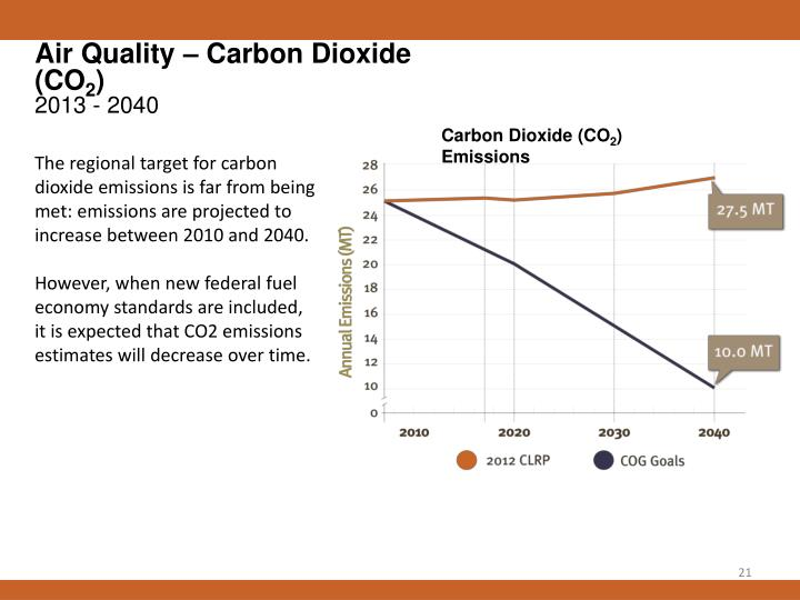 Air Quality – Carbon Dioxide (CO