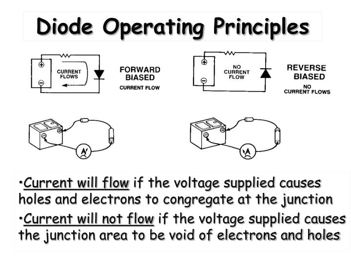 Diode Operating Principles