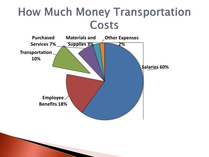How much money transportation costs