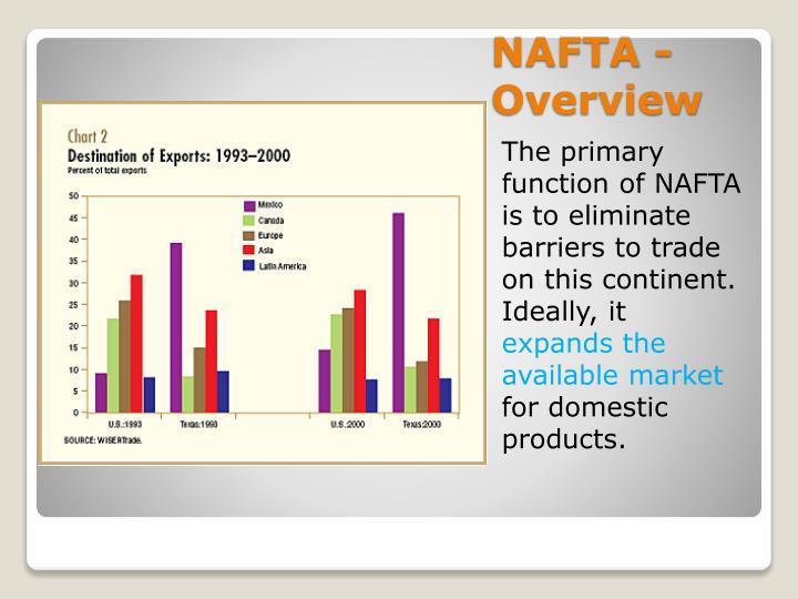 NAFTA - Overview