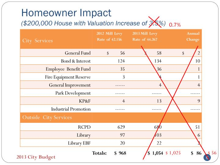 Homeowner Impact