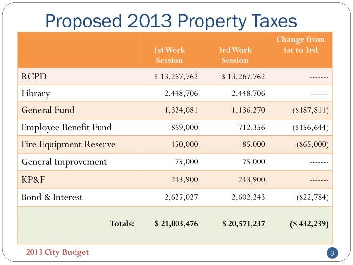Proposed 2013 property taxes