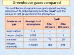 greenhouse gases compared