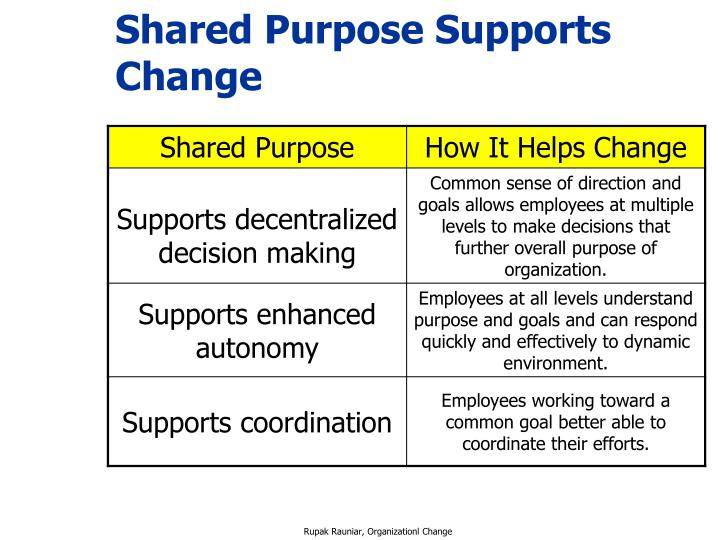 Shared Purpose Supports Change