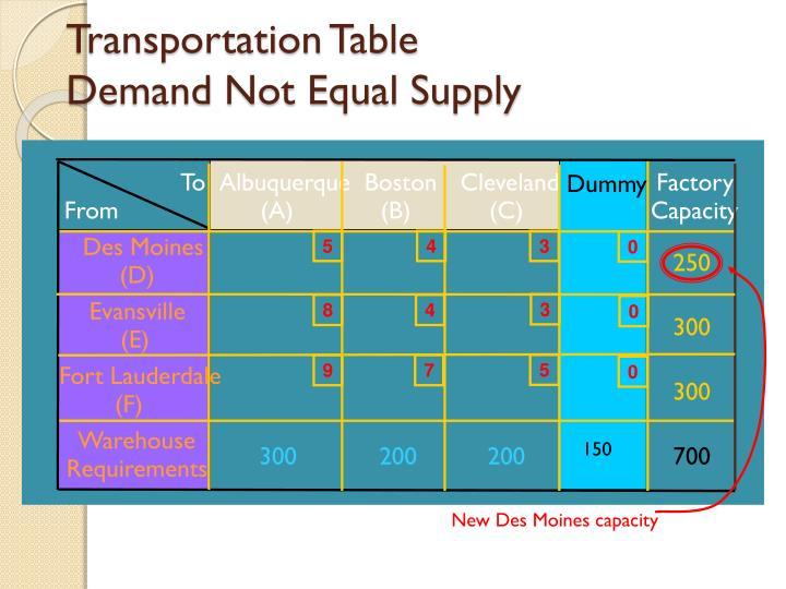 Transportation Table