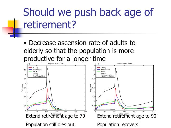 Should we push back age of retirement?
