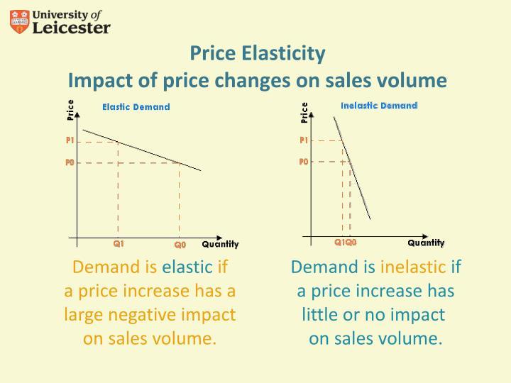 Price Elasticity