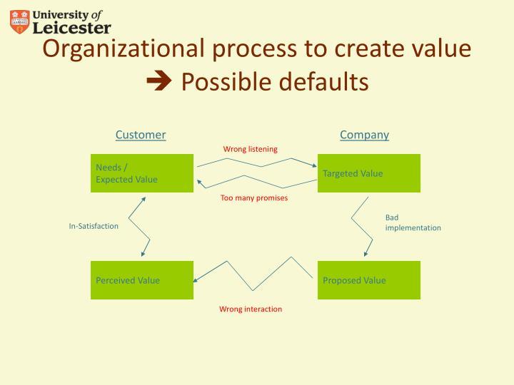 Organizational process to create value